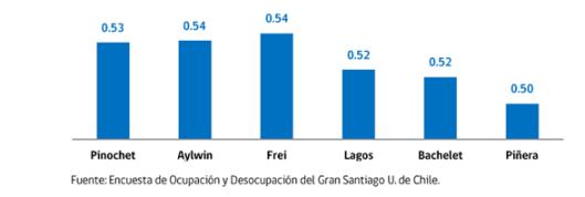 Desigualdad en Chile - Gini Presidentes