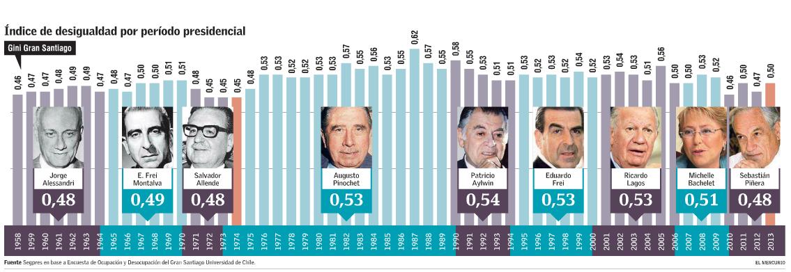 Desigualdad Presidentes - Segpres