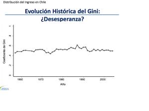 Evolucion Historica del Gini Chile